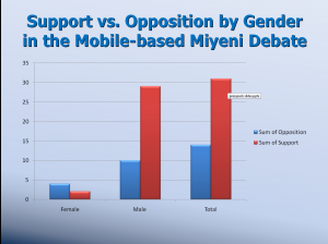 Support and opposition for Miyeni in Facebook status updates, by Gender
