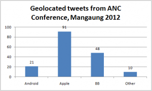 Applications used to post geolocated tweets from ANC Conference, Mangaung, 2012