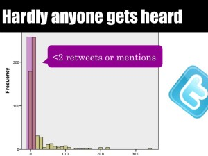 Most tweets received fewer than two retweets or mentions